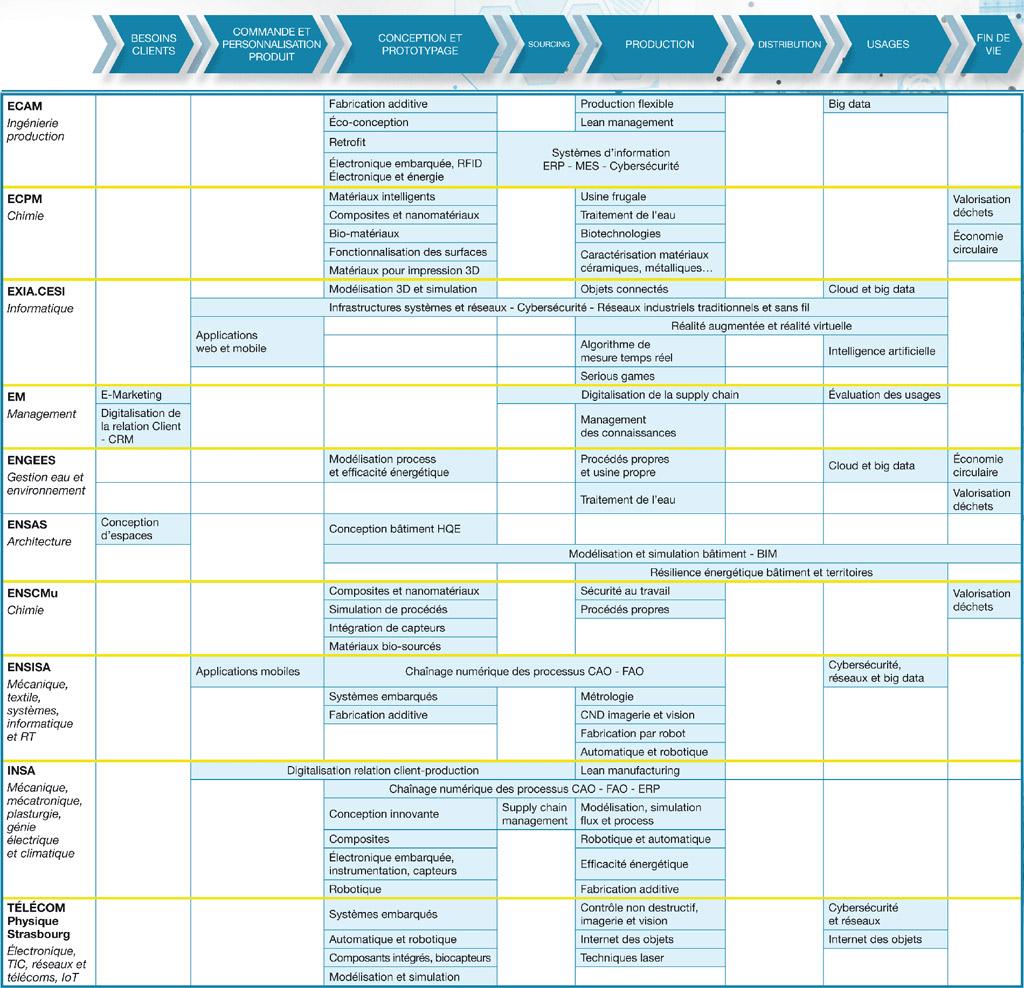 Cartographie des compétences 4.0 des écoles d'Alsace Tech