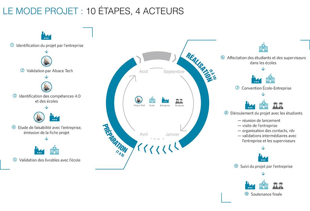 Graphique : le mode projet en 10 étapes, 4 acteurs