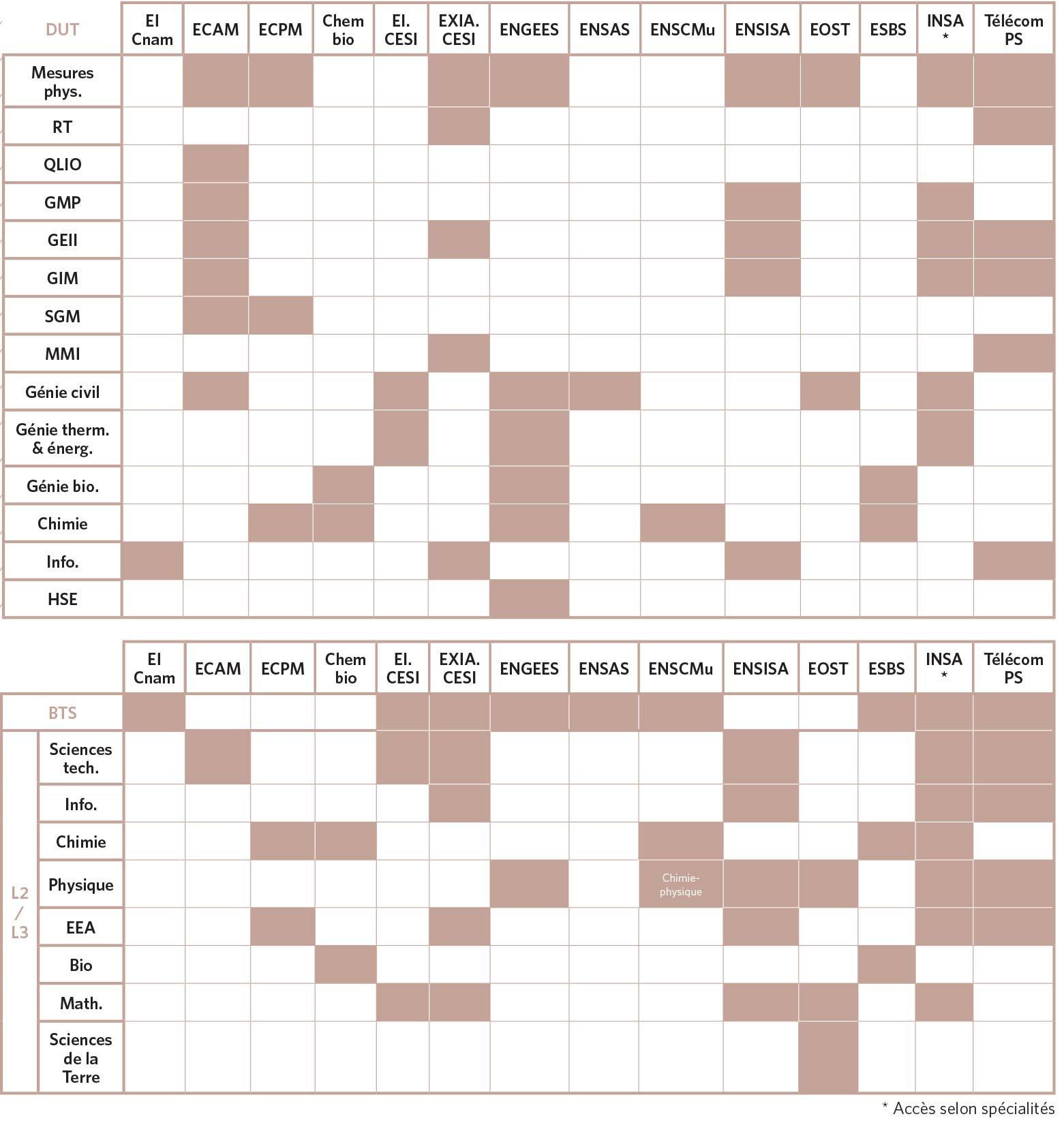 Tableau récapitulatif des admissions sur titres (BTS, DUT)