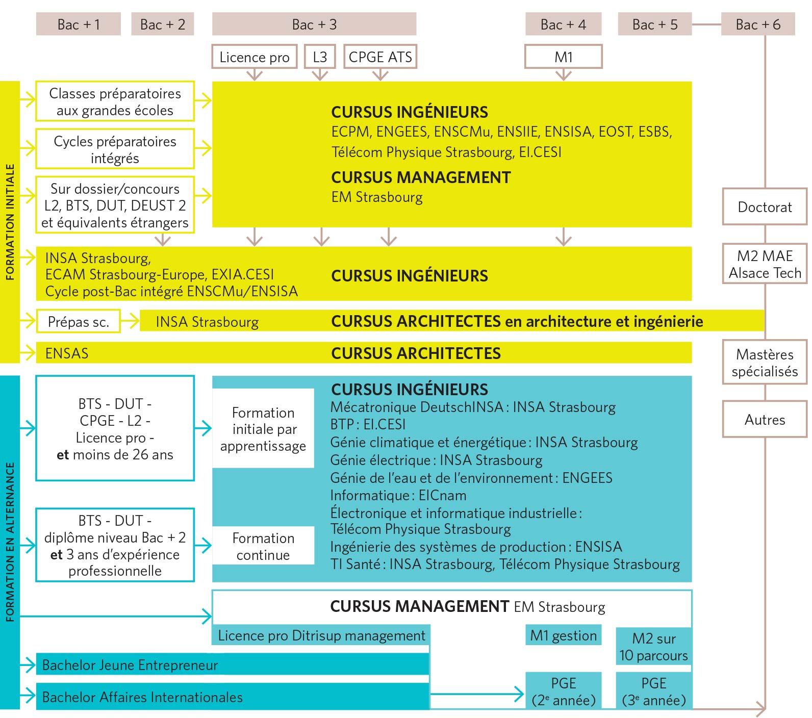 Tableau récapitulatif des admissions dans les 14 grandes écoles